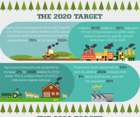 Agriculture & Greenhouse Gas: the Goal to Reduce Emissions